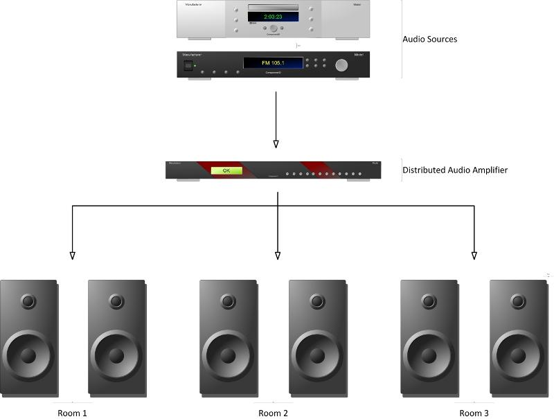 Multiroom Audio Explained: International Edition